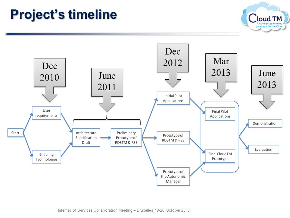 Projects timeline Internet of Services Collaboration Meeting – Bruxelles 19-20 October 2010 June 2011 Dec 2010 June 2013 Mar 2013 Dec 2012