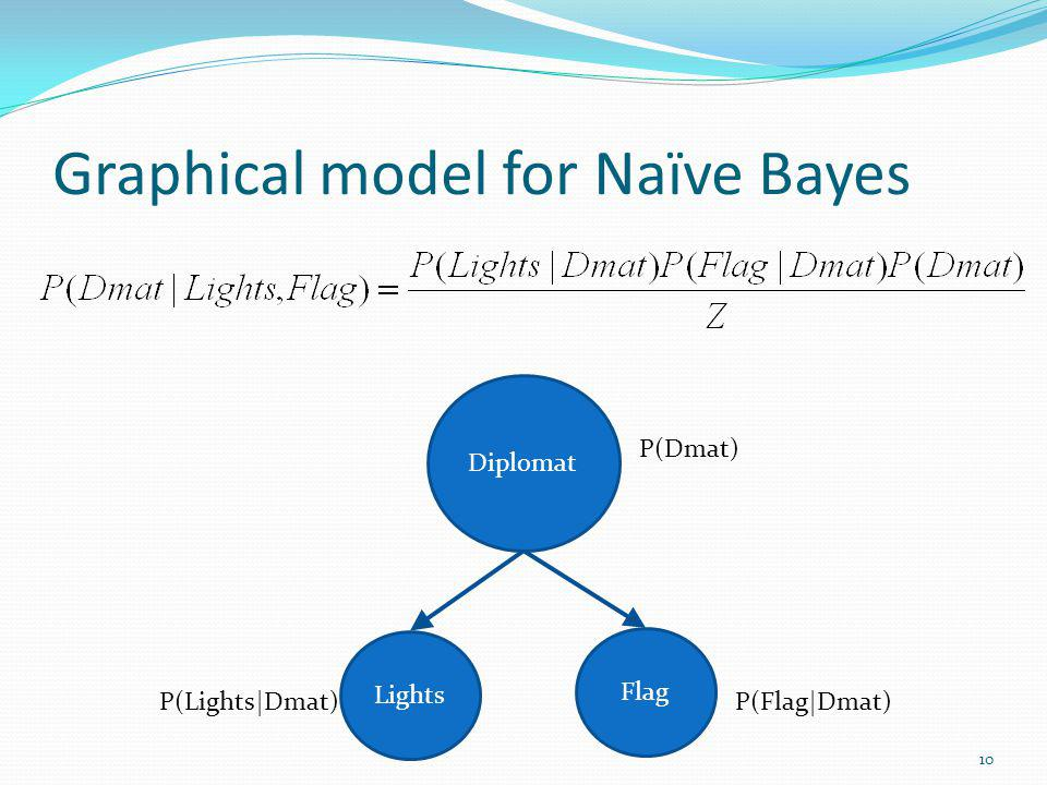 Graphical model for Naïve Bayes Lights Diplomat Flag P(Flag|Dmat)P(Lights|Dmat) P(Dmat) 10