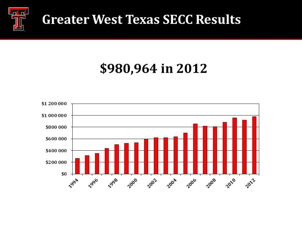 $980,964 in 2012 Greater West Texas SECC Results
