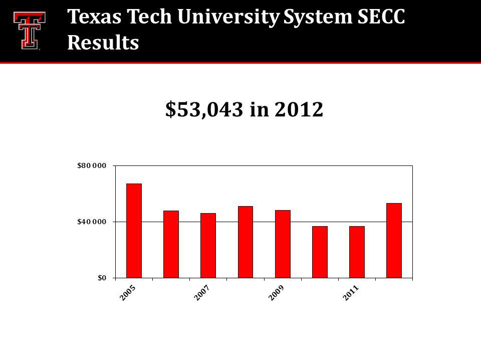 $53,043 in 2012 Texas Tech University System SECC Results