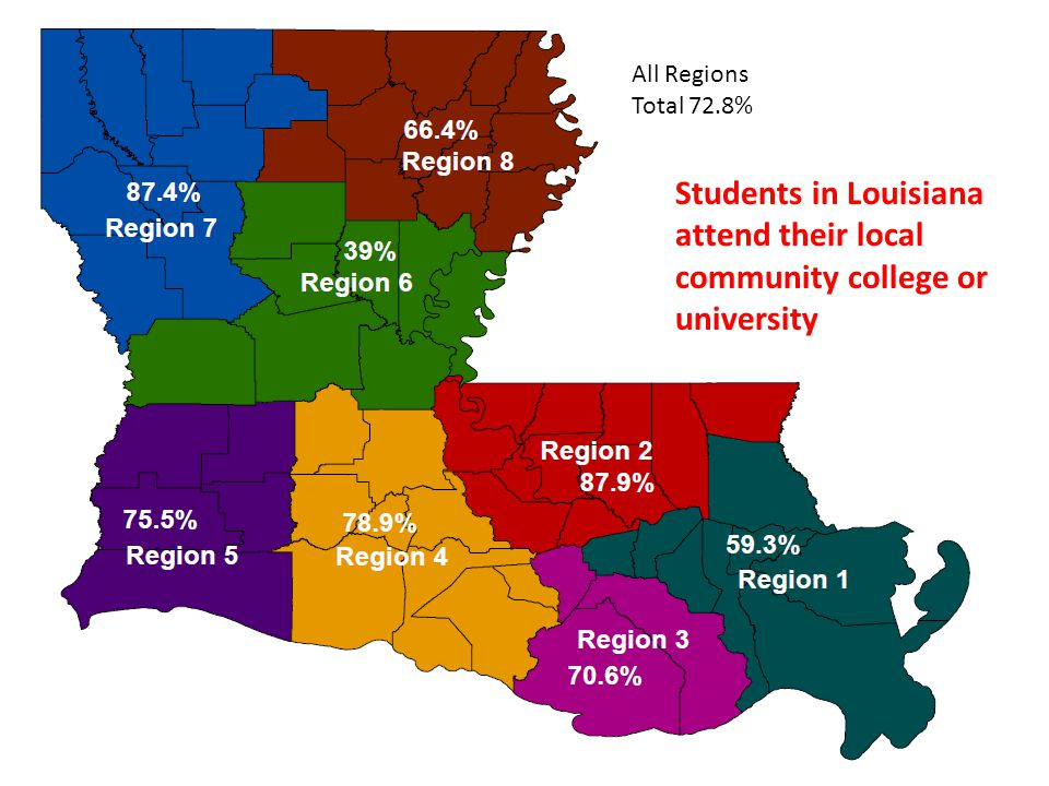 All Regions Total 72.8% Students in Louisiana attend their local community college or university
