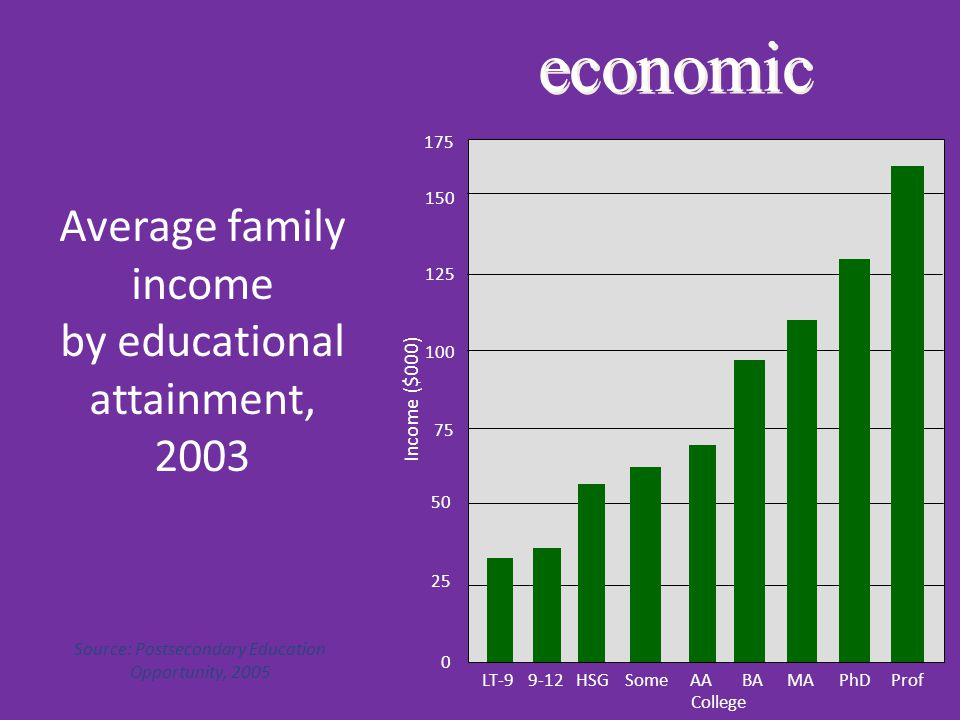 economic Average family income by educational attainment, 2003 Source: Postsecondary Education Opportunity, 2005 25 175 50 100 75 125 150 0 LT-99-12HSG Some Prof MA PhDBAAA Income ($000) College