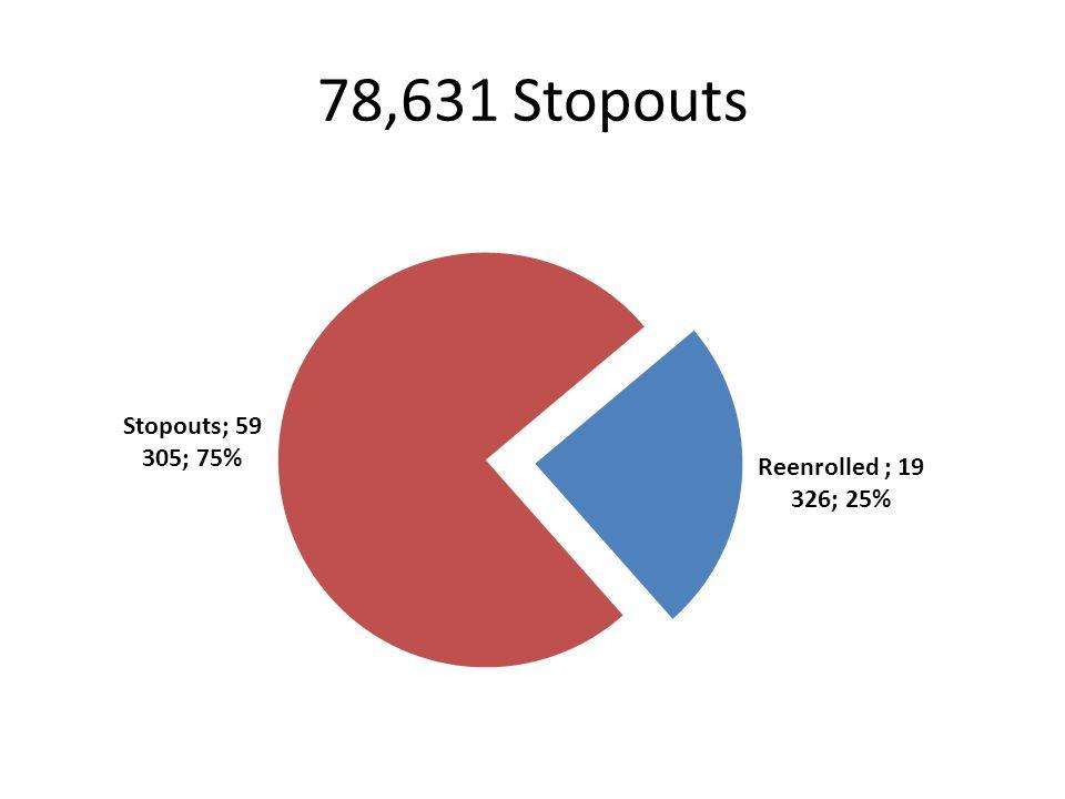 78,631 Stopouts