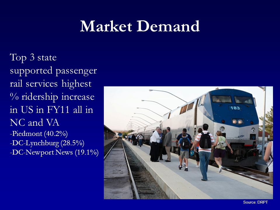 Market Demand Top 3 state supported passenger rail services highest % ridership increase in US in FY11 all in NC and VA -Piedmont (40.2%) -DC-Lynchburg (28.5%) -DC-Newport News (19.1%) Source: DRPT