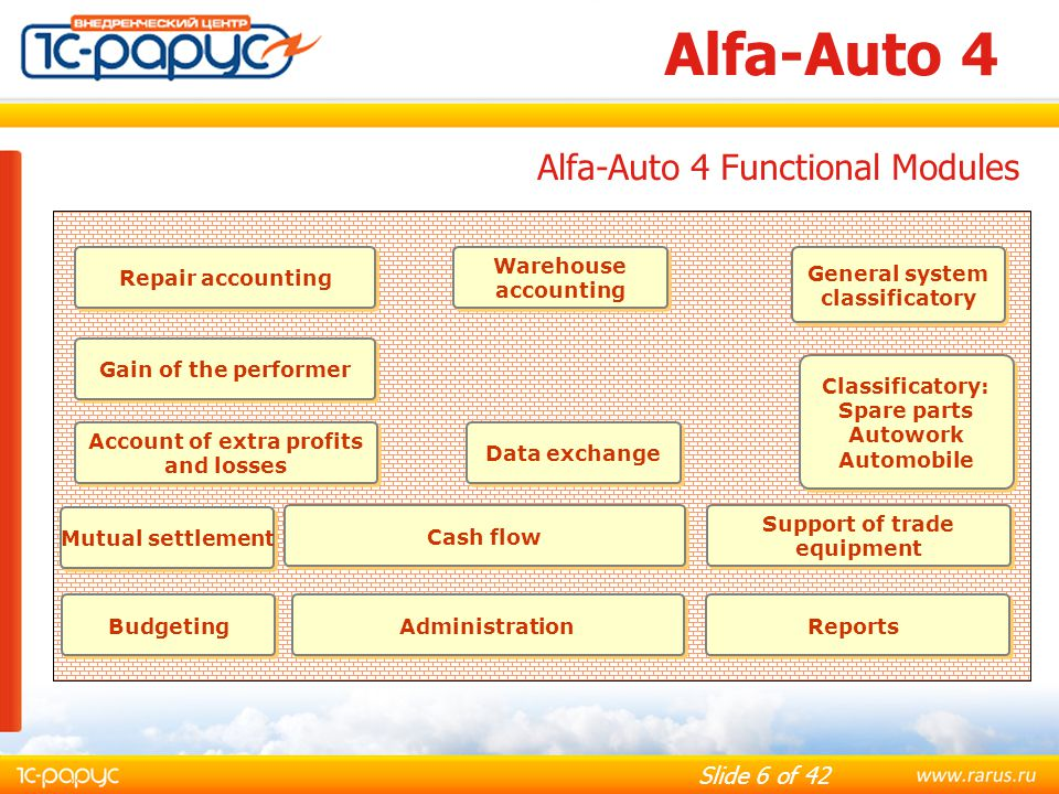 Slide 17 of 42 Alfa-Auto 4 Reports: Remaining part of goods in warehouses; Movements of the goods; The minimum remainder of the goods; Orders of buyers; Condition of orders of buyers; Condition of orders of suppliers.