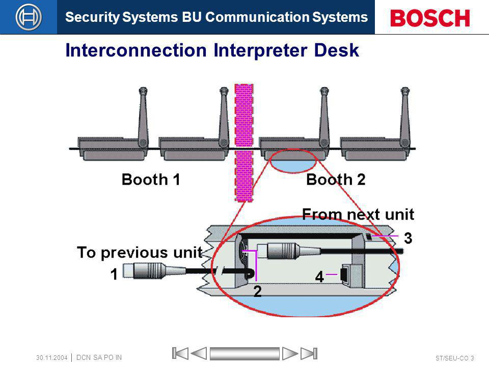 Security Systems BU Communication Systems ST/SEU-CO 3 DCN SA PO IN 30.11.2004 Interconnection Interpreter Desk