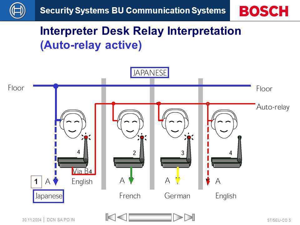 Security Systems BU Communication Systems ST/SEU-CO 5 DCN SA PO IN 30.11.2004 Interpreter Desk Relay Interpretation (Auto-relay active) 1
