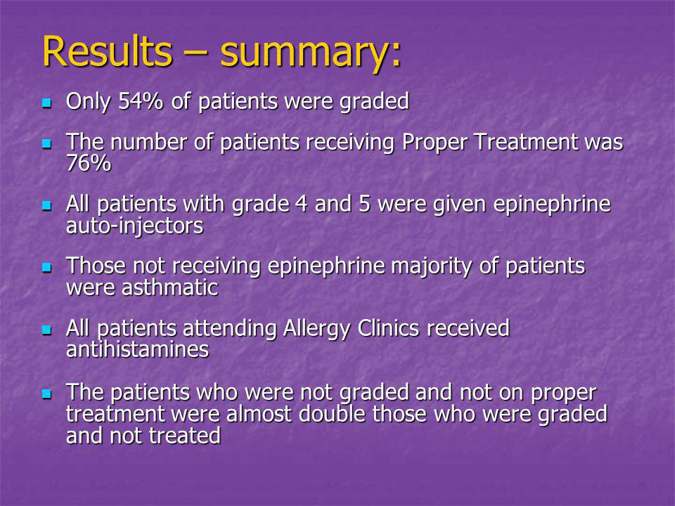 Results – summary: Only 54% of patients were graded Only 54% of patients were graded The number of patients receiving Proper Treatment was 76% The number of patients receiving Proper Treatment was 76% All patients with grade 4 and 5 were given epinephrine auto-injectors All patients with grade 4 and 5 were given epinephrine auto-injectors Those not receiving epinephrine majority of patients were asthmatic Those not receiving epinephrine majority of patients were asthmatic All patients attending Allergy Clinics received antihistamines All patients attending Allergy Clinics received antihistamines The patients who were not graded and not on proper treatment were almost double those who were graded and not treated The patients who were not graded and not on proper treatment were almost double those who were graded and not treated