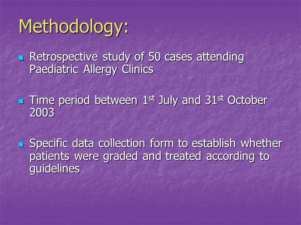 Methodology: Retrospective study of 50 cases attending Paediatric Allergy Clinics Retrospective study of 50 cases attending Paediatric Allergy Clinics Time period between 1 st July and 31 st October 2003 Time period between 1 st July and 31 st October 2003 Specific data collection form to establish whether patients were graded and treated according to guidelines Specific data collection form to establish whether patients were graded and treated according to guidelines