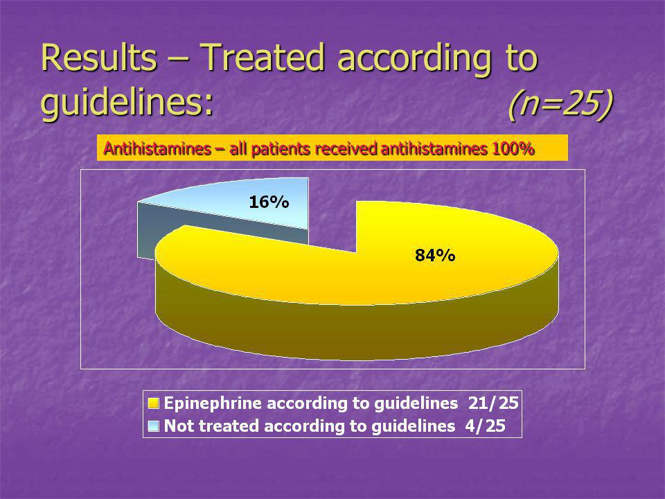 Results – Treated according to guidelines: (n=25) Antihistamines – all patients received antihistamines 100%