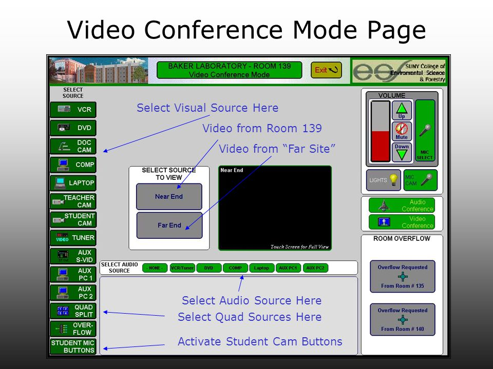 Video Conference Mode Page Select Visual Source Here Select Audio Source Here Select Quad Sources Here Video from Room 139 Video from Far Site Activat