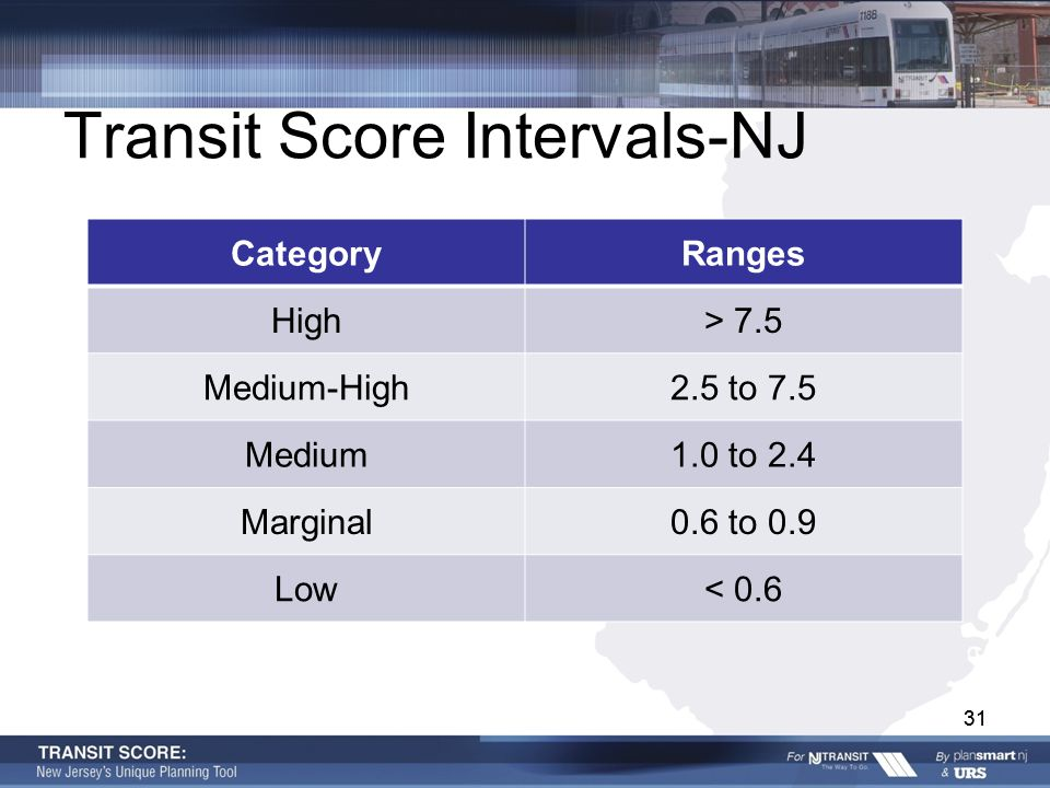 31 Transit Score Intervals-NJ CategoryRanges High> 7.5 Medium-High2.5 to 7.5 Medium1.0 to 2.4 Marginal0.6 to 0.9 Low< 0.6 31