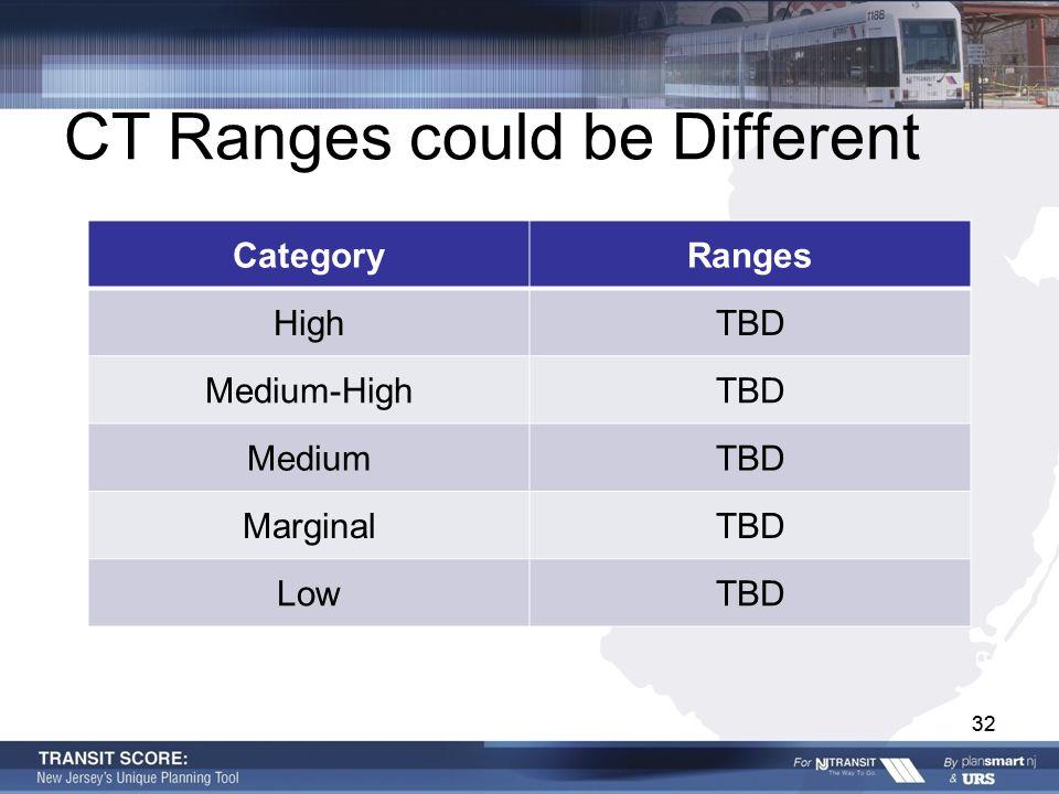 32 CT Ranges could be Different CategoryRanges HighTBD Medium-HighTBD MediumTBD MarginalTBD LowTBD 32