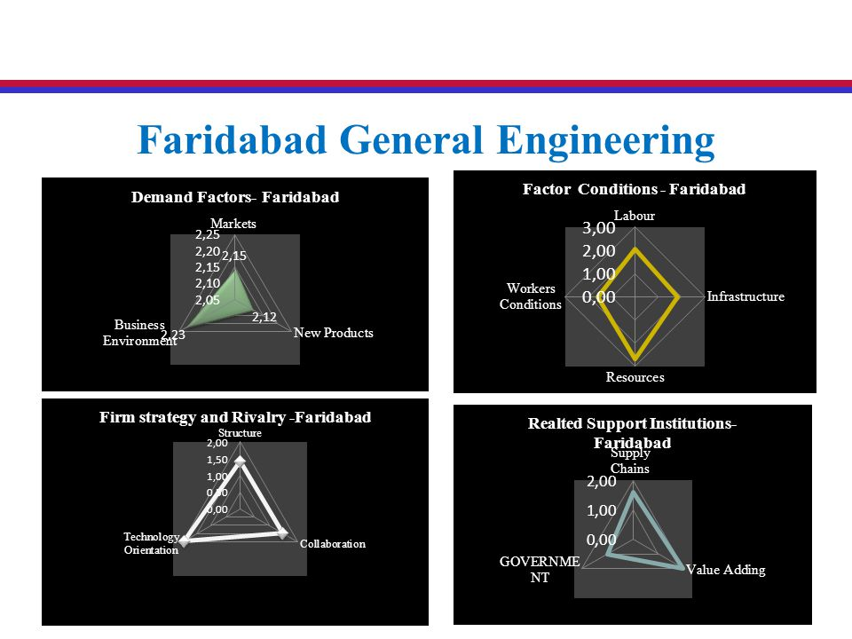 Faridabad General Engineering