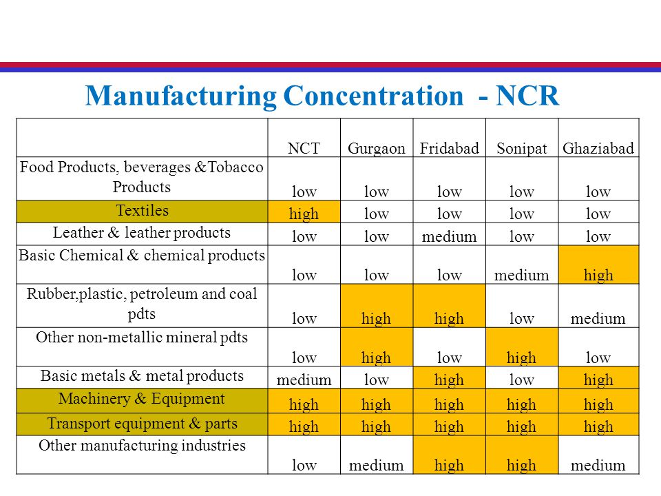 NCTGurgaonFridabadSonipatGhaziabad Food Products, beverages &Tobacco Products low Textiles highlow Leather & leather products low mediumlow Basic Chemical & chemical products low mediumhigh Rubber,plastic, petroleum and coal pdts lowhigh lowmedium Other non-metallic mineral pdts lowhighlowhighlow Basic metals & metal products mediumlowhighlowhigh Machinery & Equipment high Transport equipment & parts high Other manufacturing industries lowmediumhigh medium Manufacturing Concentration - NCR