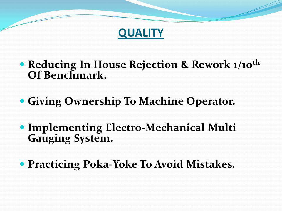 QUALITY Reducing In House Rejection & Rework 1/10 th Of Benchmark.