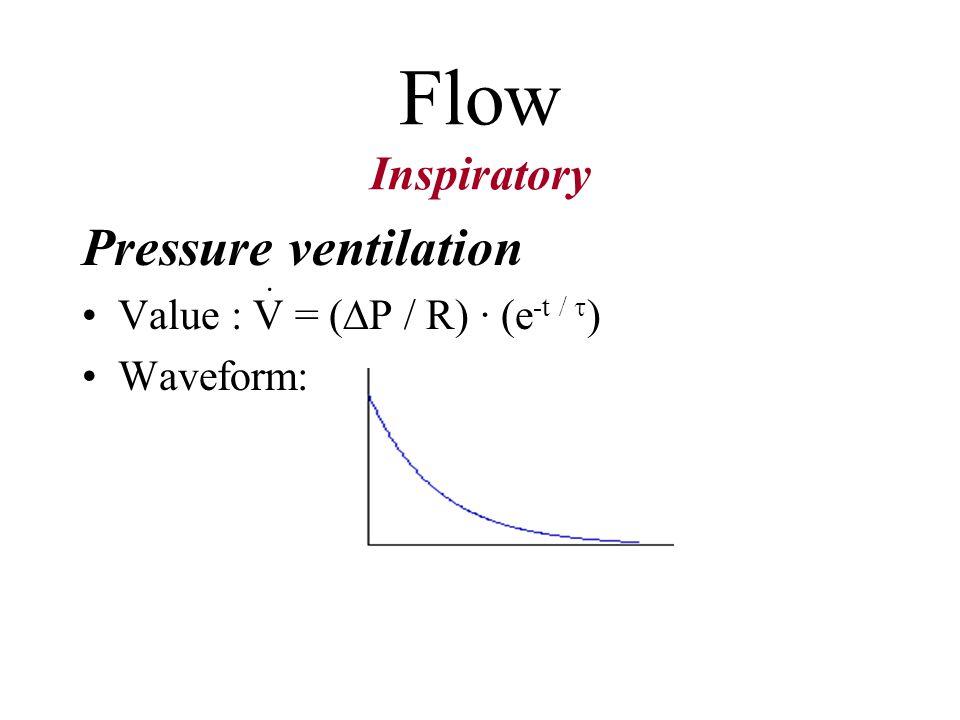 Flow Inspiratory Volume ventilation Value by Peak Flow Rate button Waveform by Waveform select button
