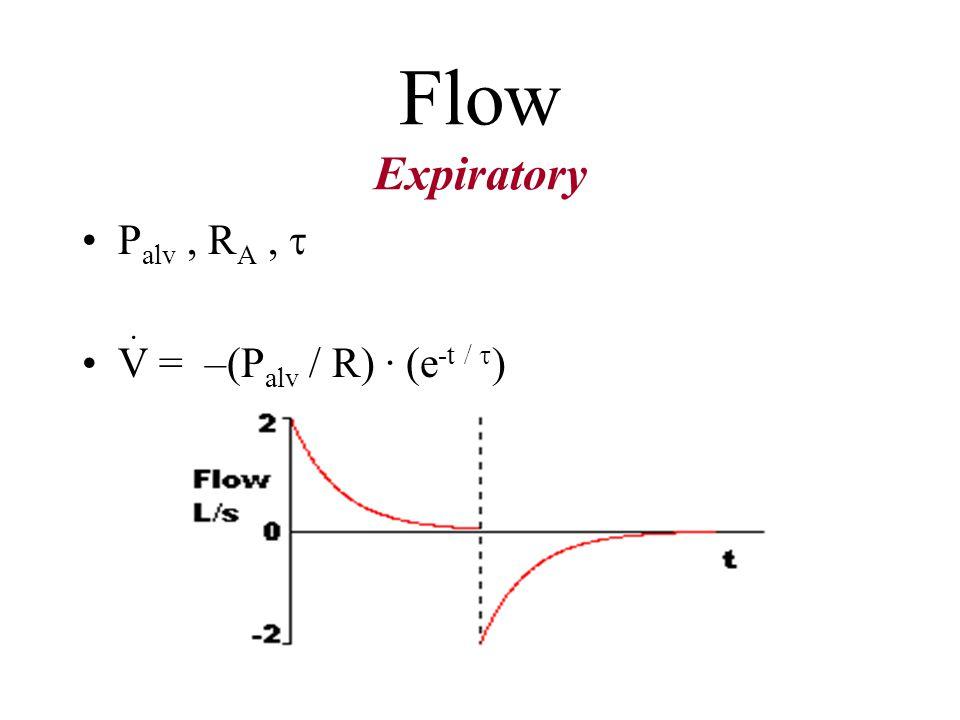 Pressure ventilation Value : V = ( P / R) · (e -t / ) Waveform: Flow Inspiratory ·