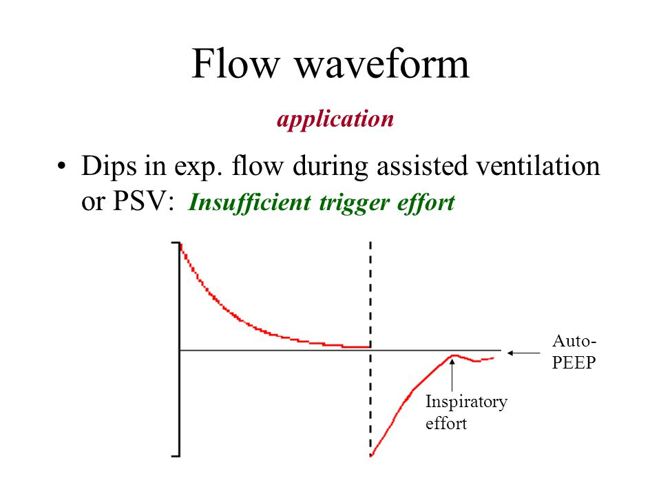 Flow waveform application Detection of Auto-PEEP 1) Expiratory waveform not return to baseline ( no quantification ) 2) May be falsely negative Flow a
