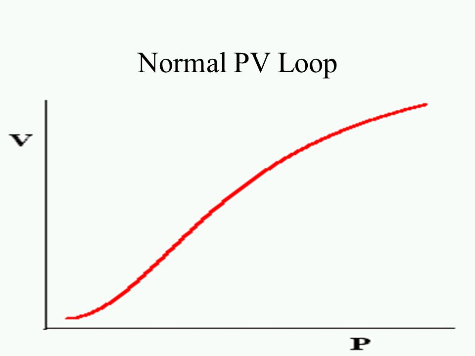 Normal shape: Sigmoidal Hysteresis: Inflation vs. deflation In acute lung injury: Initial flat segment – LIP – Linear portion – UIP LIP = Closing volu