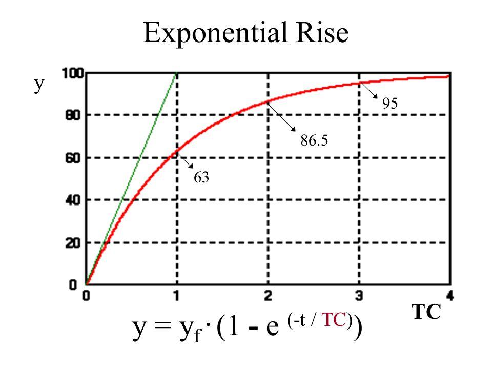 5 13.5 37 Exponential Decay y = y 0. e (-t / TC) y TC