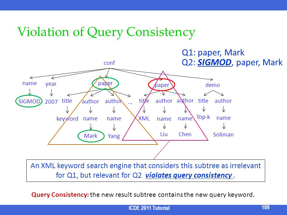 Violation of Query Consistency Q1: paper, Mark An XML keyword search engine that considers this subtree as irrelevant for Q1, but relevant for Q2 viol