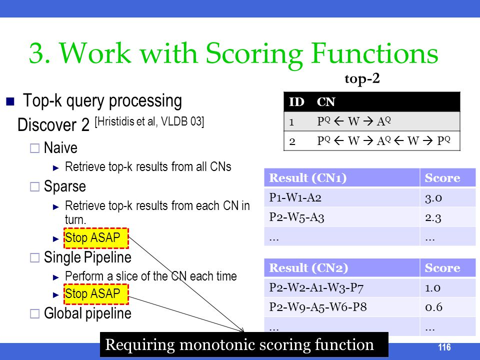 3. Work with Scoring Functions Top-k query processing Discover 2 [Hristidis et al, VLDB 03] Naive Retrieve top-k results from all CNs Sparse Retrieve