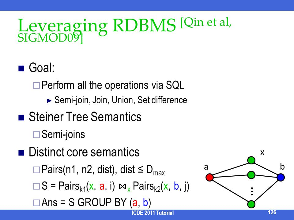 Leveraging RDBMS [Qin et al, SIGMOD09] Goal: Perform all the operations via SQL Semi-join, Join, Union, Set difference Steiner Tree Semantics Semi-joi