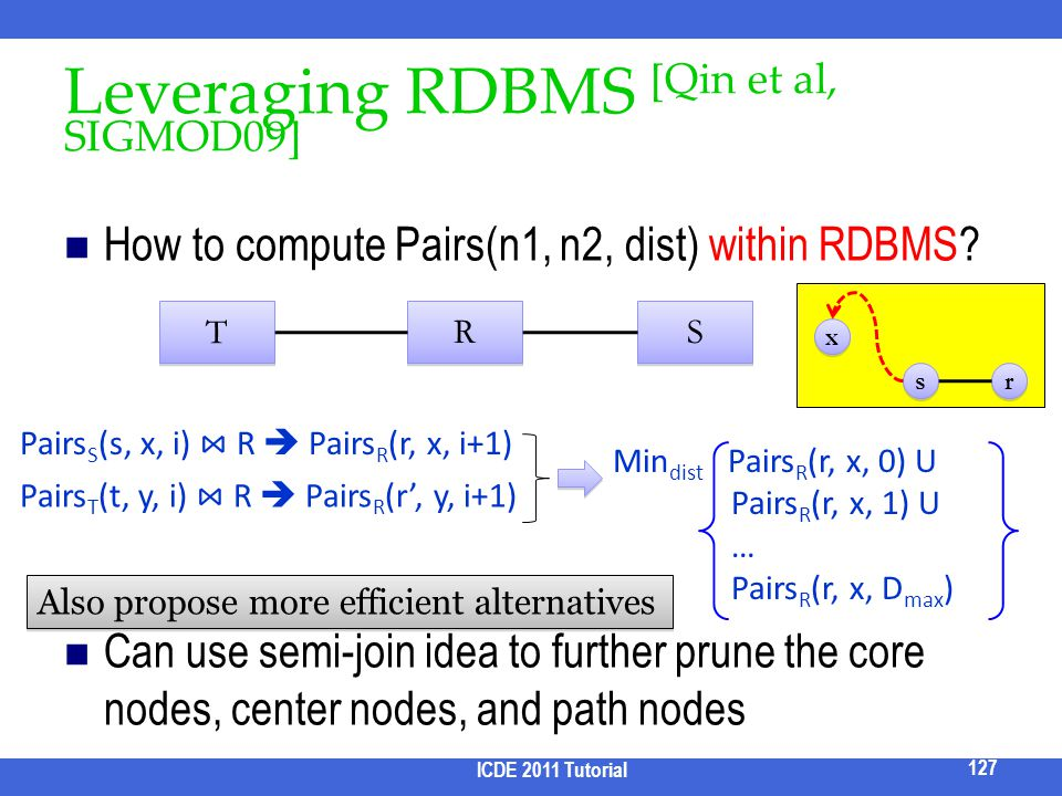 How to compute Pairs(n1, n2, dist) within RDBMS? Can use semi-join idea to further prune the core nodes, center nodes, and path nodes Leveraging RDBMS