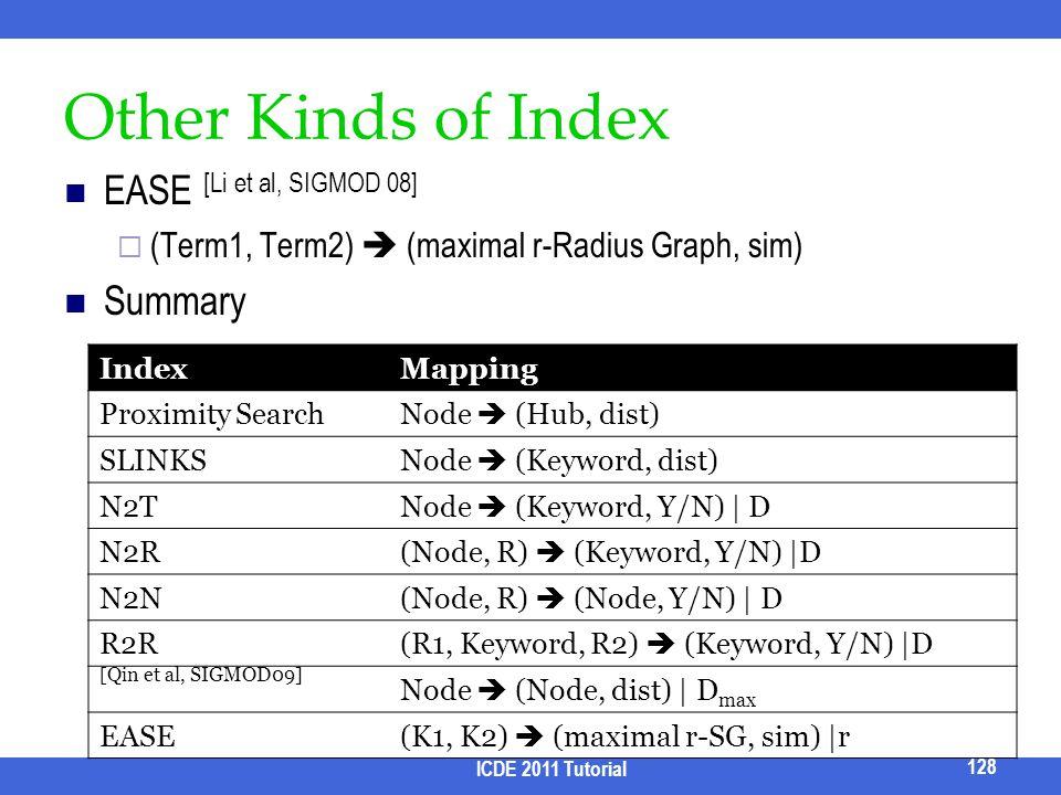 Other Kinds of Index EASE [Li et al, SIGMOD 08] (Term1, Term2) (maximal r-Radius Graph, sim) Summary IndexMapping Proximity SearchNode (Hub, dist) SLI