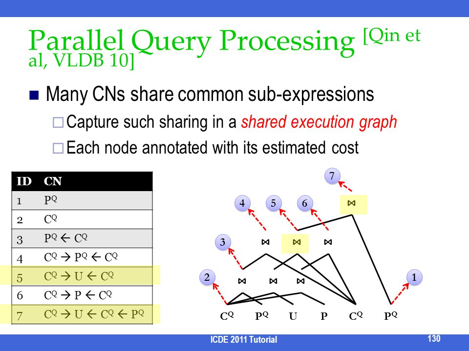 Parallel Query Processing [Qin et al, VLDB 10] Many CNs share common sub-expressions Capture such sharing in a shared execution graph Each node annota