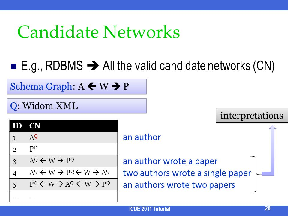 Candidate Networks E.g., RDBMS All the valid candidate networks (CN) ICDE 2011 Tutorial 28 Schema Graph: A W P IDCN 1AQAQ 2PQPQ 3A Q W P Q 4A Q W P Q