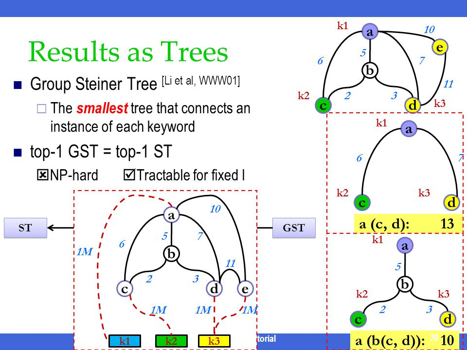 Results as Trees Group Steiner Tree [Li et al, WWW01] The smallest tree that connects an instance of each keyword top-1 GST = top-1 ST NP-hard Tractab