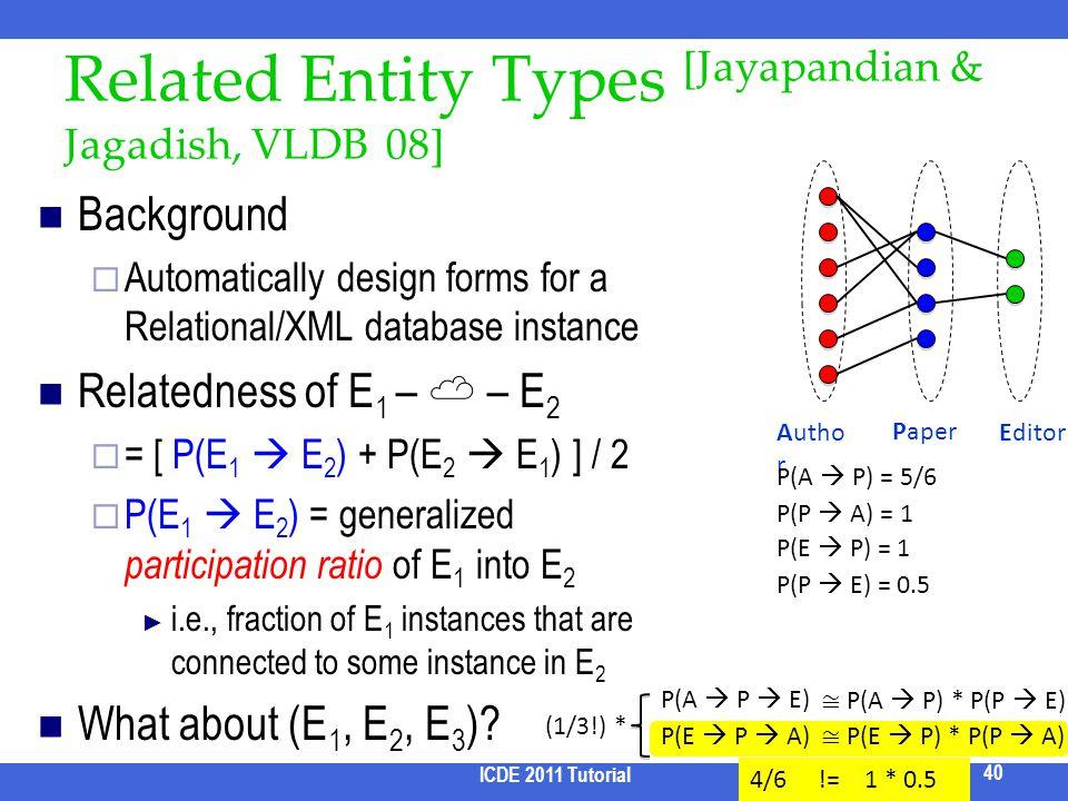 Related Entity Types [Jayapandian & Jagadish, VLDB 08] Background Automatically design forms for a Relational/XML database instance Relatedness of E 1