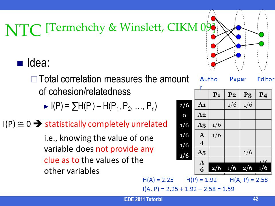 NTC [Termehchy & Winslett, CIKM 09] Idea: Total correlation measures the amount of cohesion/relatedness I(P) = H(P i ) – H(P 1, P 2, …, P n ) ICDE 201