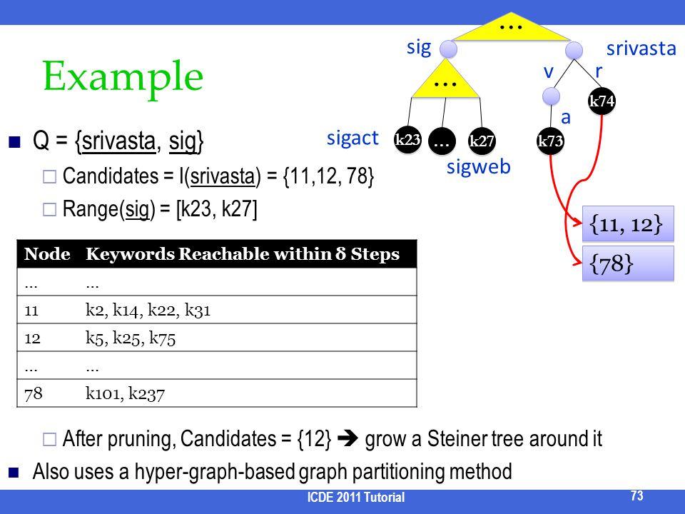 Example Q = {srivasta, sig} Candidates = I(srivasta) = {11,12, 78} Range(sig) = [k23, k27] After pruning, Candidates = {12} grow a Steiner tree around