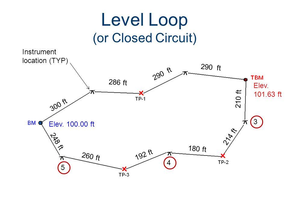 Level Loop (or Closed Circuit) Elev. 100.00 ft 180 ft 210 ft 260 ft Instrument location (TYP) 248 ft 192 ft 214 ft 3 Elev. 101.63 ft 4 5 300 ft 286 ft