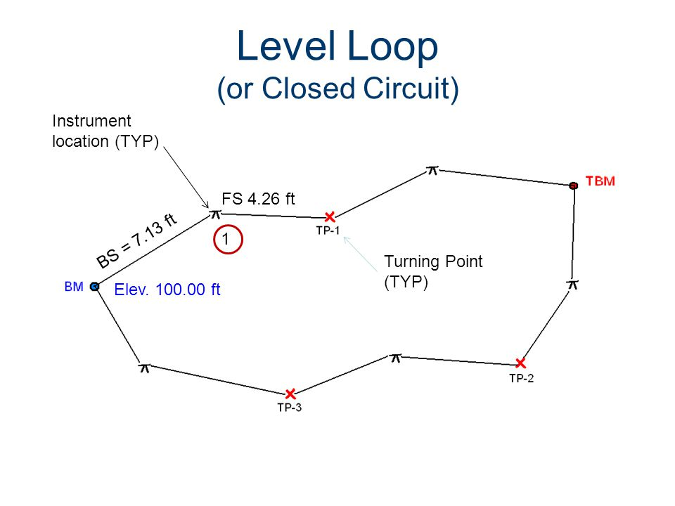 Level Loop (or Closed Circuit) BS = 7.13 ft Elev. 100.00 ft Instrument location (TYP) Turning Point (TYP) FS 4.26 ft 1