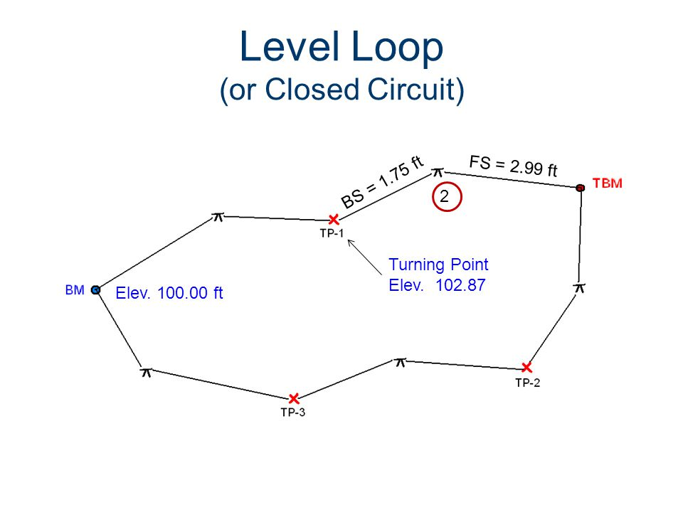 Level Loop (or Closed Circuit) Elev. 100.00 ft BS = 1.75 ft Turning Point Elev. 102.87 FS = 2.99 ft 2