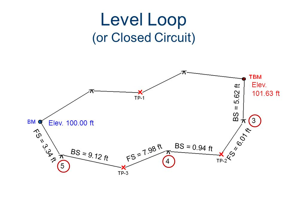 Level Loop (or Closed Circuit) Elev. 100.00 ft BS = 0.94 ft BS = 5.62 ft BS = 9.12 ft FS = 3.34 ft FS = 7.98 ft FS = 6.01 ft 3 Elev. 101.63 ft 4 5