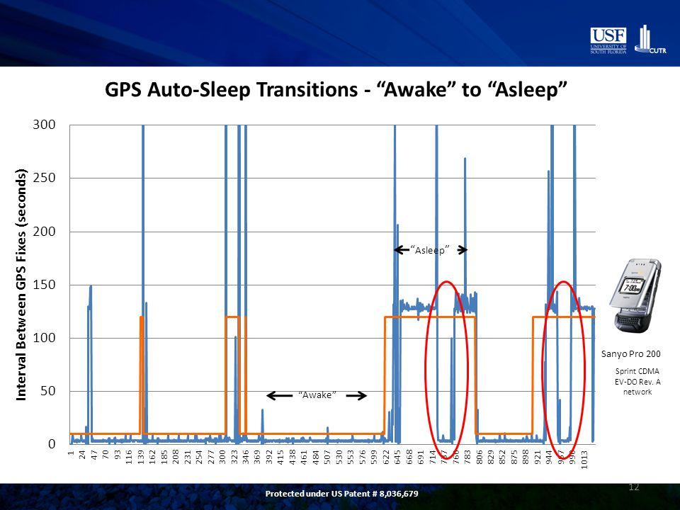 12 Sanyo Pro 200 Sprint CDMA EV-DO Rev. A network Asleep Awake Protected under US Patent # 8,036,679