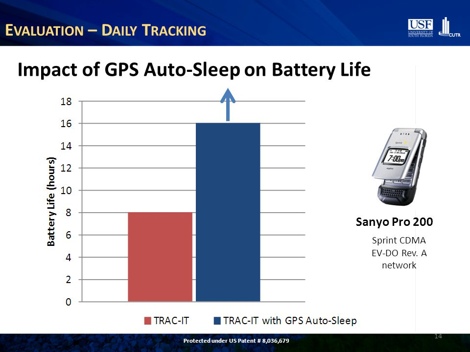 E VALUATION – D AILY T RACKING 14 Sanyo Pro 200 Sprint CDMA EV-DO Rev. A network Impact of GPS Auto-Sleep on Battery Life Protected under US Patent #