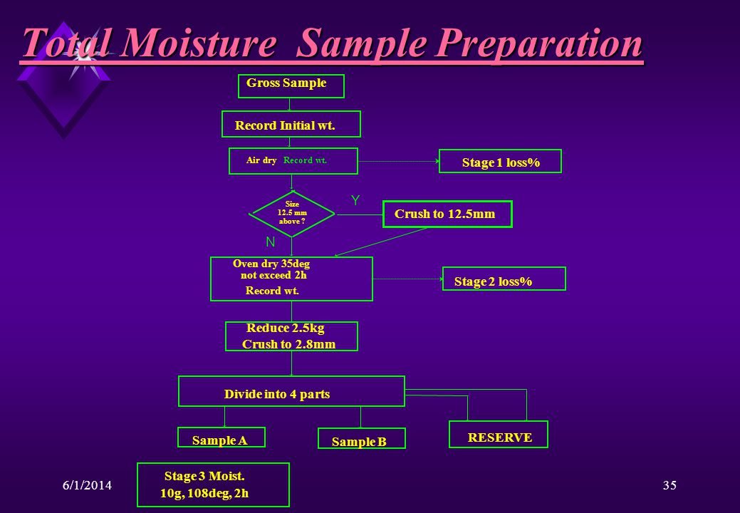 6/1/201435 Total Moisture Sample Preparation Gross Sample Air dryRecord wt.