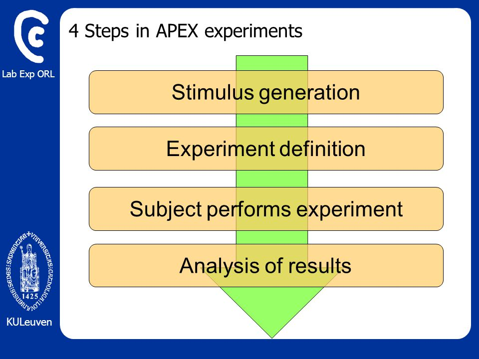 Lab Exp ORL KULeuven 4 Steps in APEX experiments Stimulus generation Experiment definition Subject performs experiment Analysis of results