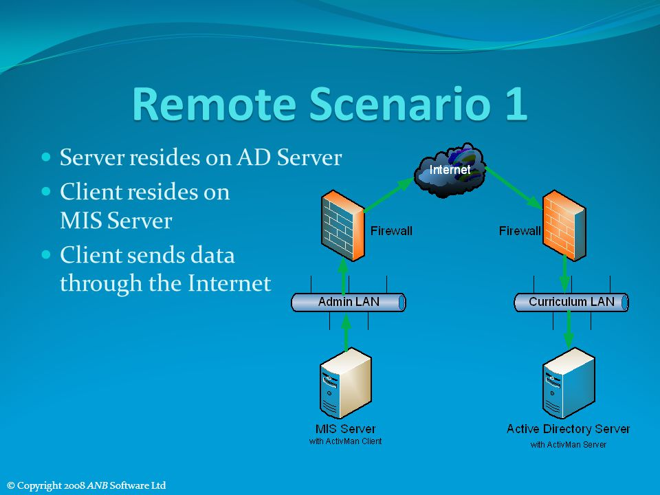 Remote Scenario 1 Server resides on AD Server Client resides on MIS Server Client sends data through the Internet © Copyright 2008 ANB Software Ltd