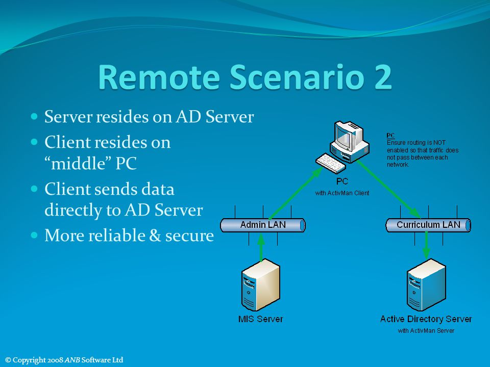 Remote Scenario 2 Server resides on AD Server Client resides on middle PC Client sends data directly to AD Server More reliable & secure © Copyright 2008 ANB Software Ltd