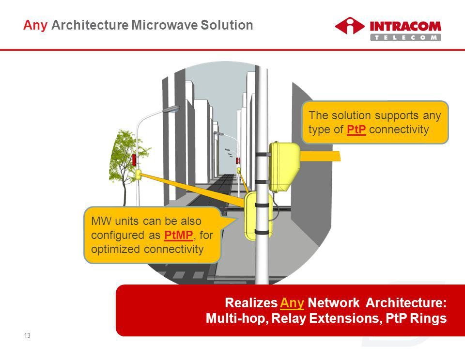 © Intracom S.A. Telecom Solutions 13 Any Architecture Microwave Solution The solution supports any type of PtP connectivity Realizes Any Network Archi