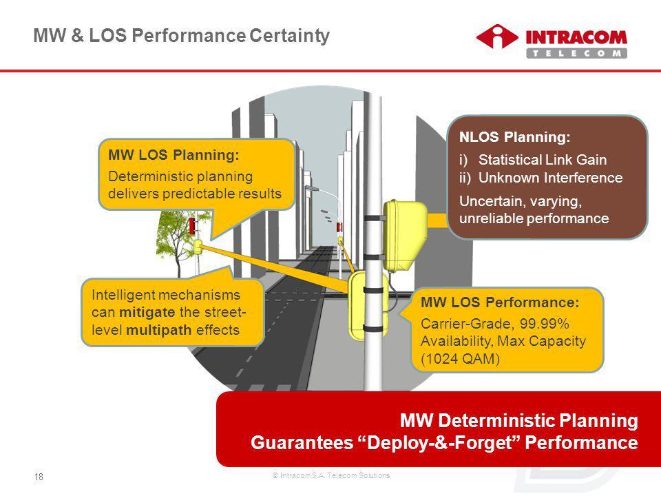 © Intracom S.A. Telecom Solutions 18 MW & LOS Performance Certainty MW LOS Performance: Carrier-Grade, 99.99% Availability, Max Capacity (1024 QAM) NL