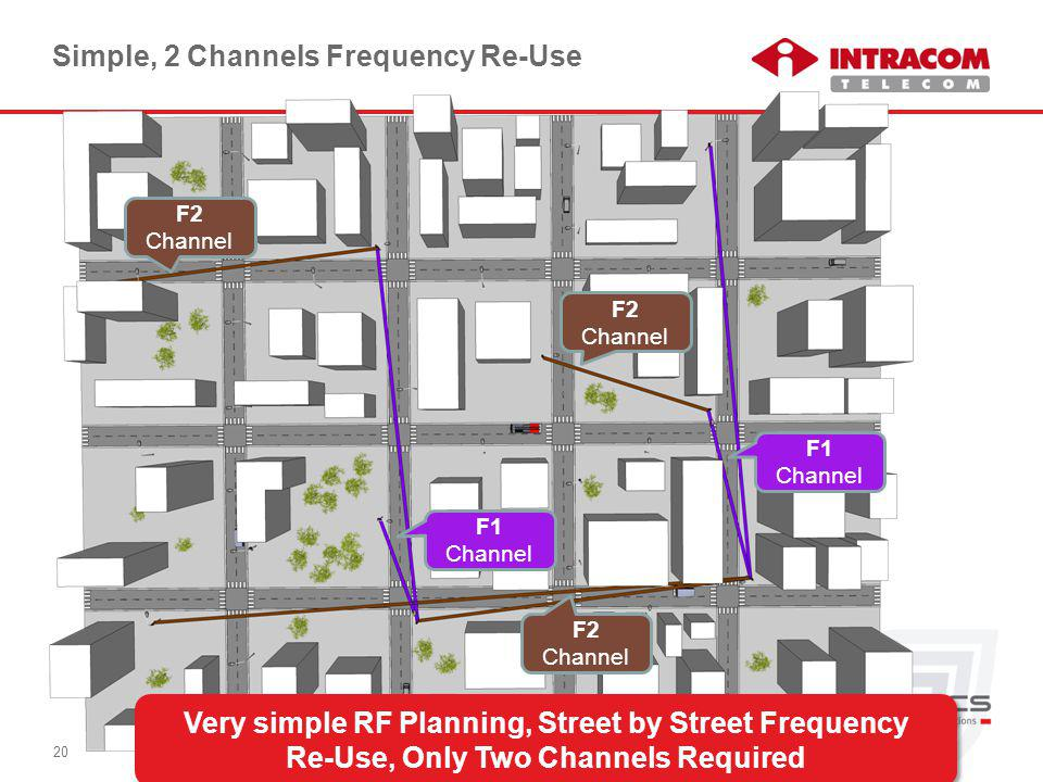 © Intracom S.A. Telecom Solutions 20 Very simple RF Planning, Street by Street Frequency Re-Use, Only Two Channels Required Simple, 2 Channels Frequen