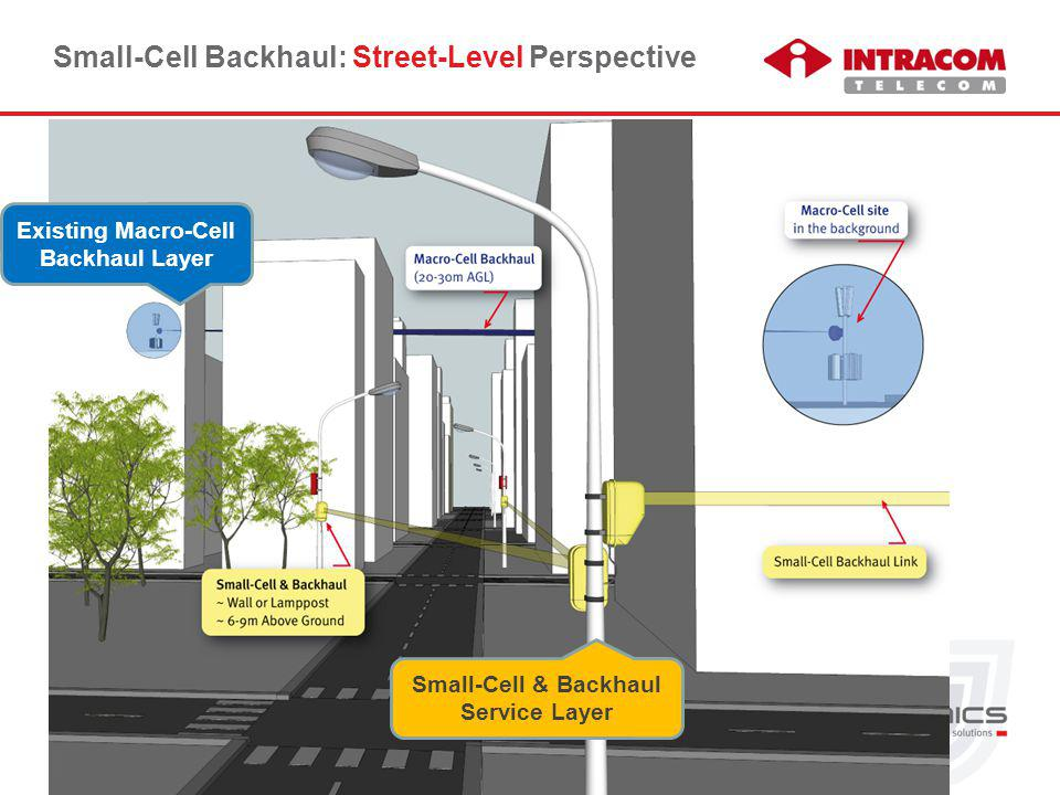 © Intracom S.A. Telecom Solutions Small-Cell & Backhaul Service Layer 3 Small-Cell Backhaul: Street-Level Perspective Existing Macro-Cell Backhaul Lay